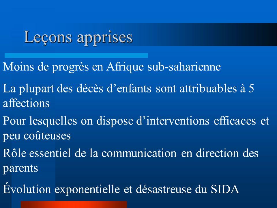 Leçons apprises Moins de progrès en Afrique sub-saharienne