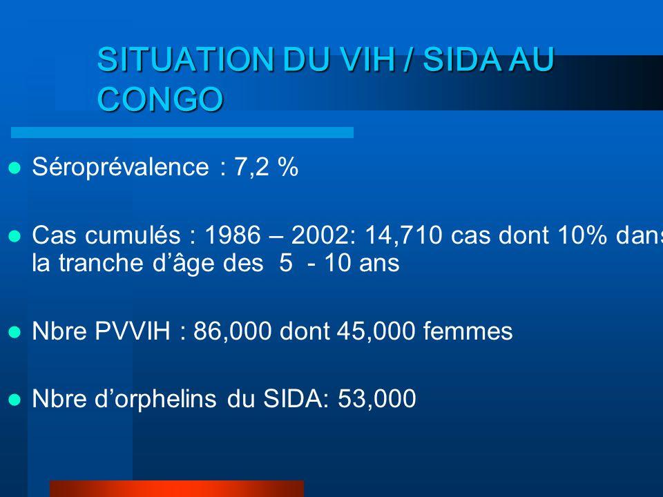SITUATION DU VIH / SIDA AU CONGO