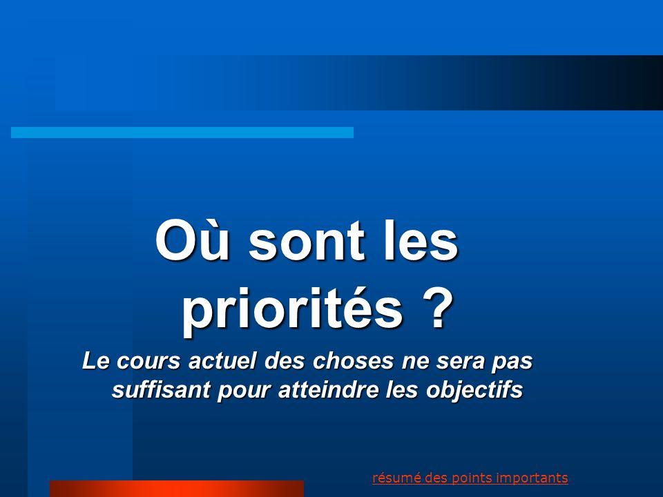 Où sont les priorités Le cours actuel des choses ne sera pas suffisant pour atteindre les objectifs.