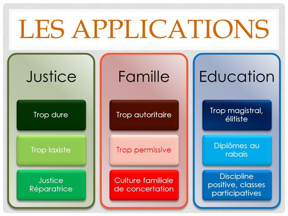 Les applications Justice Trop dure Trop laxiste Justice Réparatrice