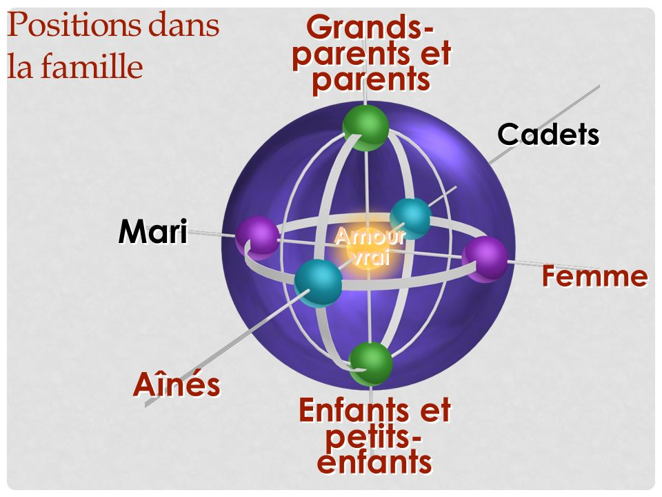 Grands-parents et parents