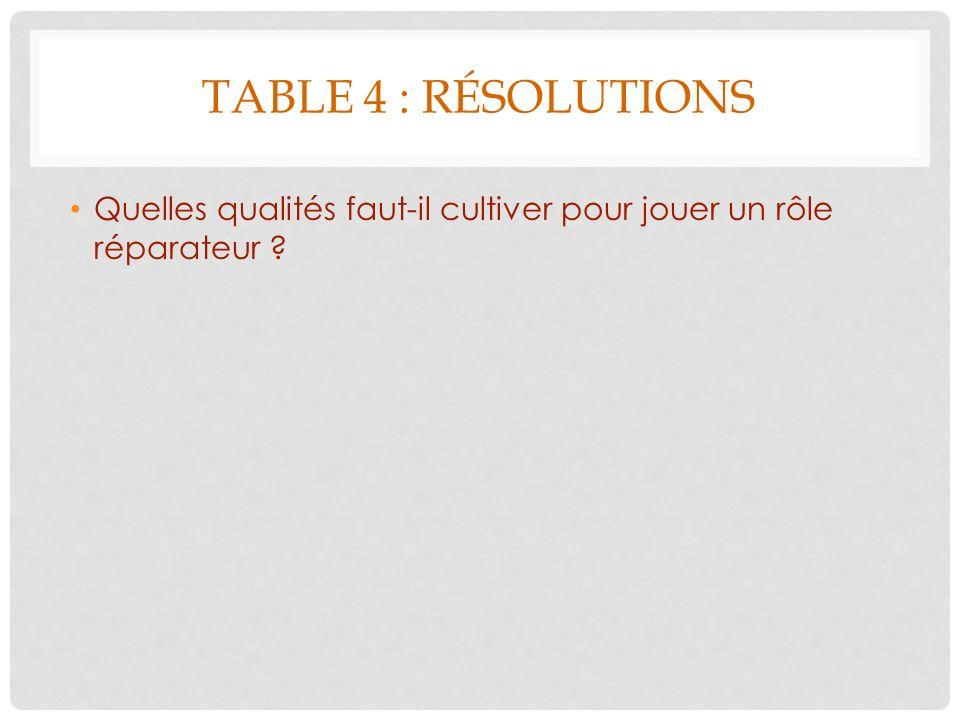 Table 4 : résolutions Quelles qualités faut-il cultiver pour jouer un rôle réparateur