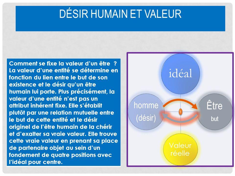 idéal Désir humain et valeur Être homme (désir) but