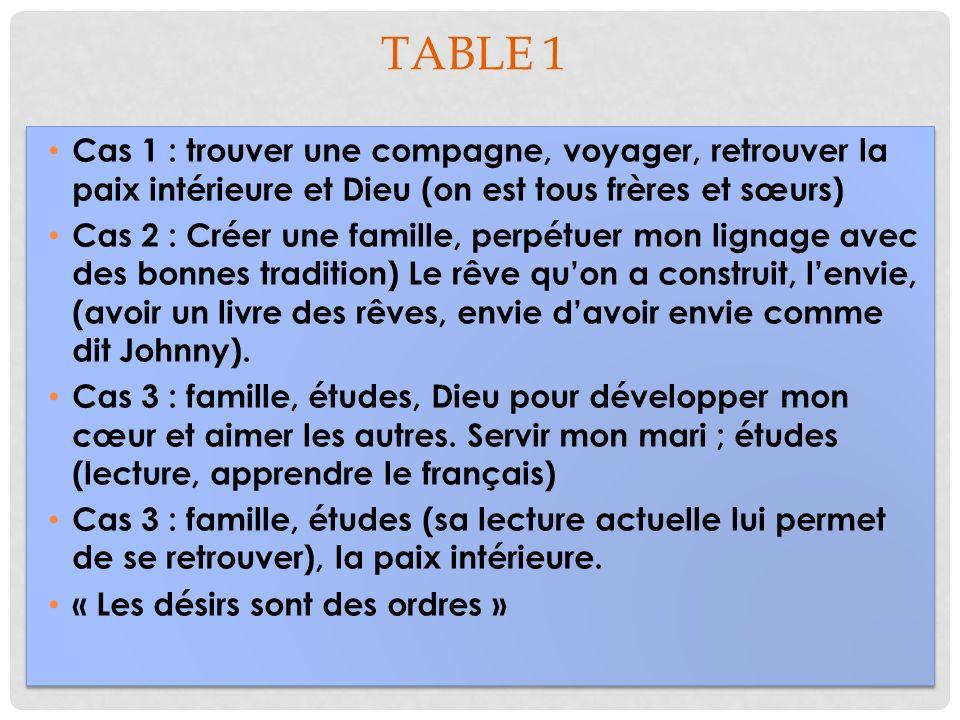 Table 1 Cas 1 : trouver une compagne, voyager, retrouver la paix intérieure et Dieu (on est tous frères et sœurs)