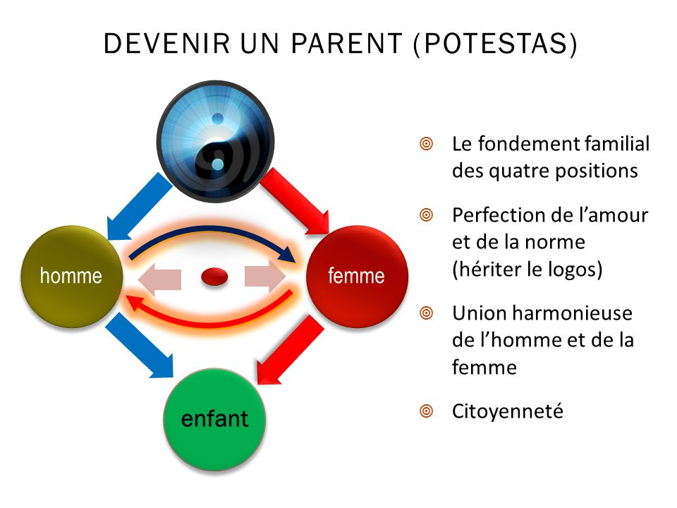 DEVENIR UN PARENT (POTESTAS)