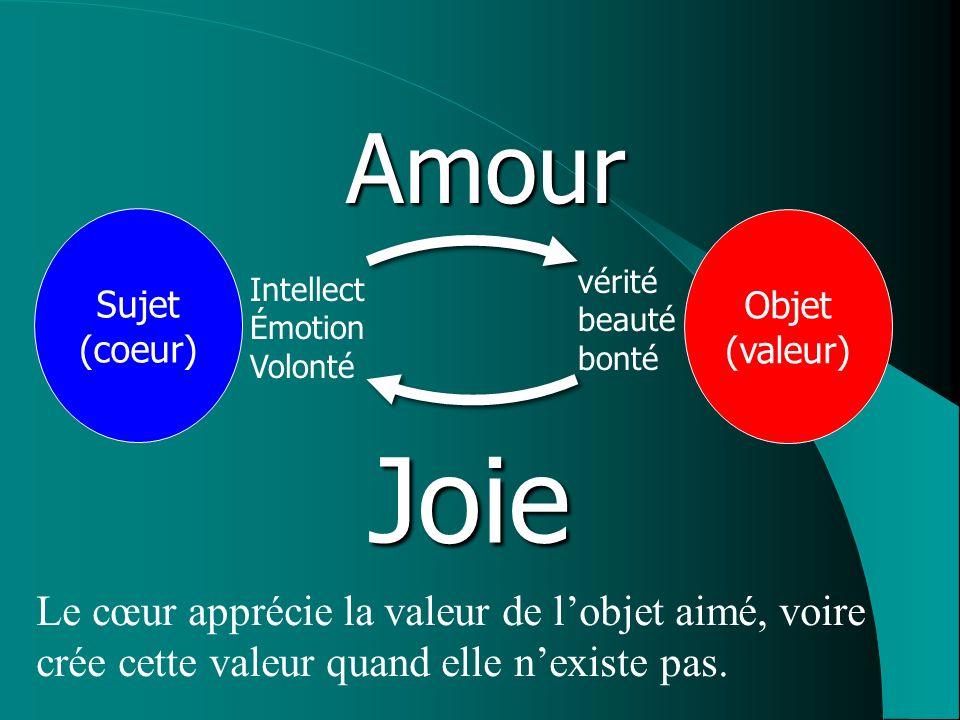 Amour Sujet. (coeur) Objet. (valeur) vérité. beauté. bonté. Intellect. Émotion. Volonté. Joie.