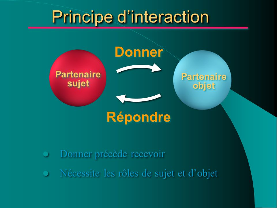 Principe d'interaction