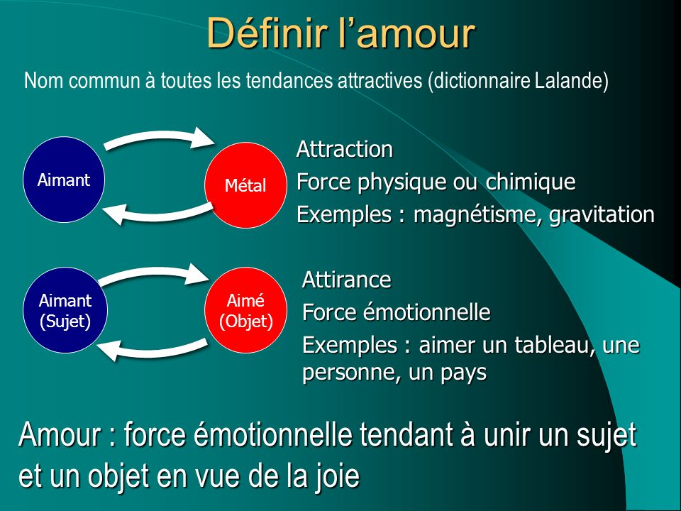 Définir l'amour Nom commun à toutes les tendances attractives (dictionnaire Lalande) Attraction. Force physique ou chimique.