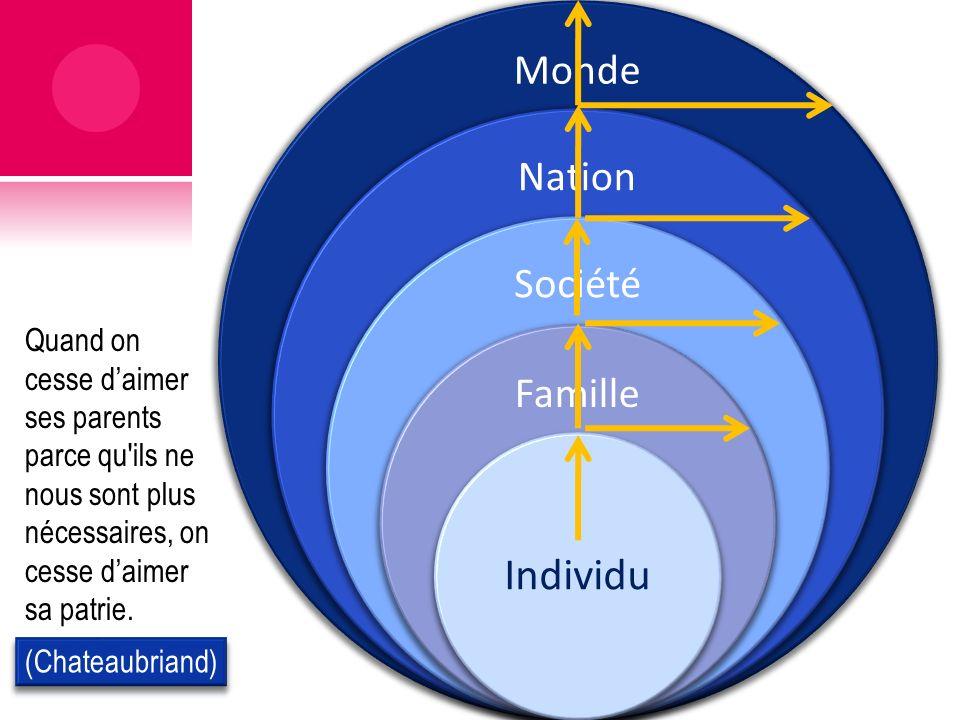 Monde Nation Société Famille