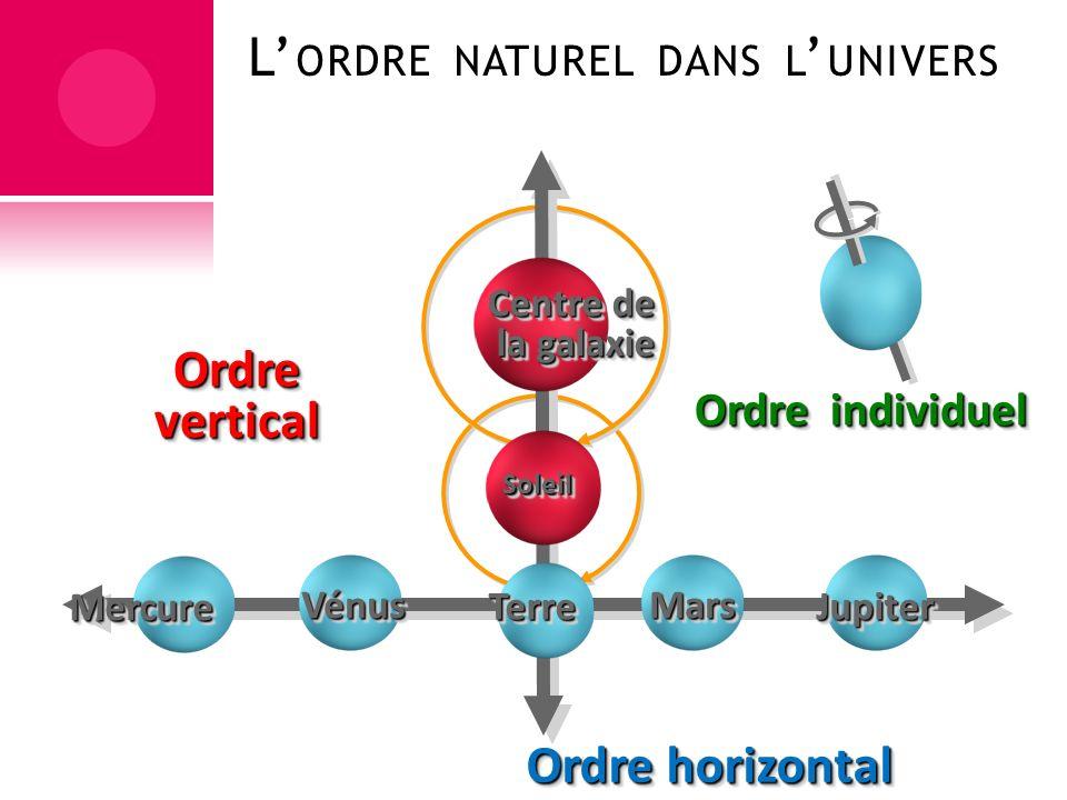 Ordre vertical Ordre horizontal
