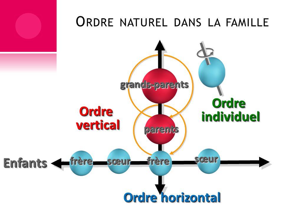 Ordre naturel dans la famille