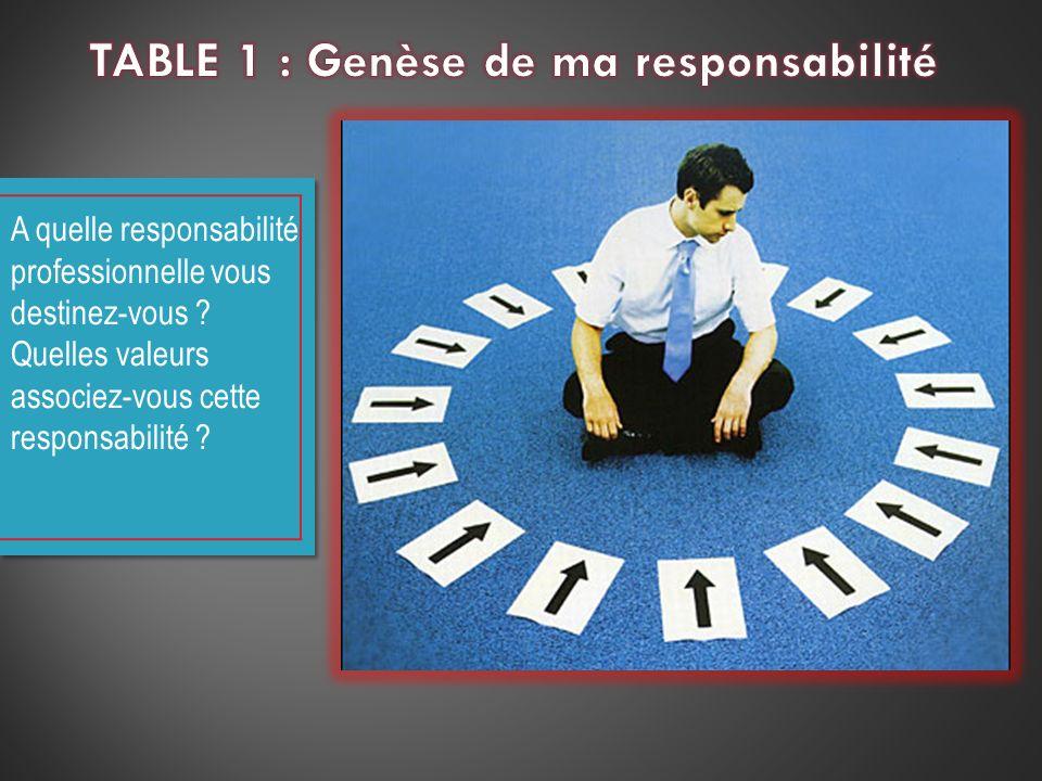 TABLE 1 : Genèse de ma responsabilité