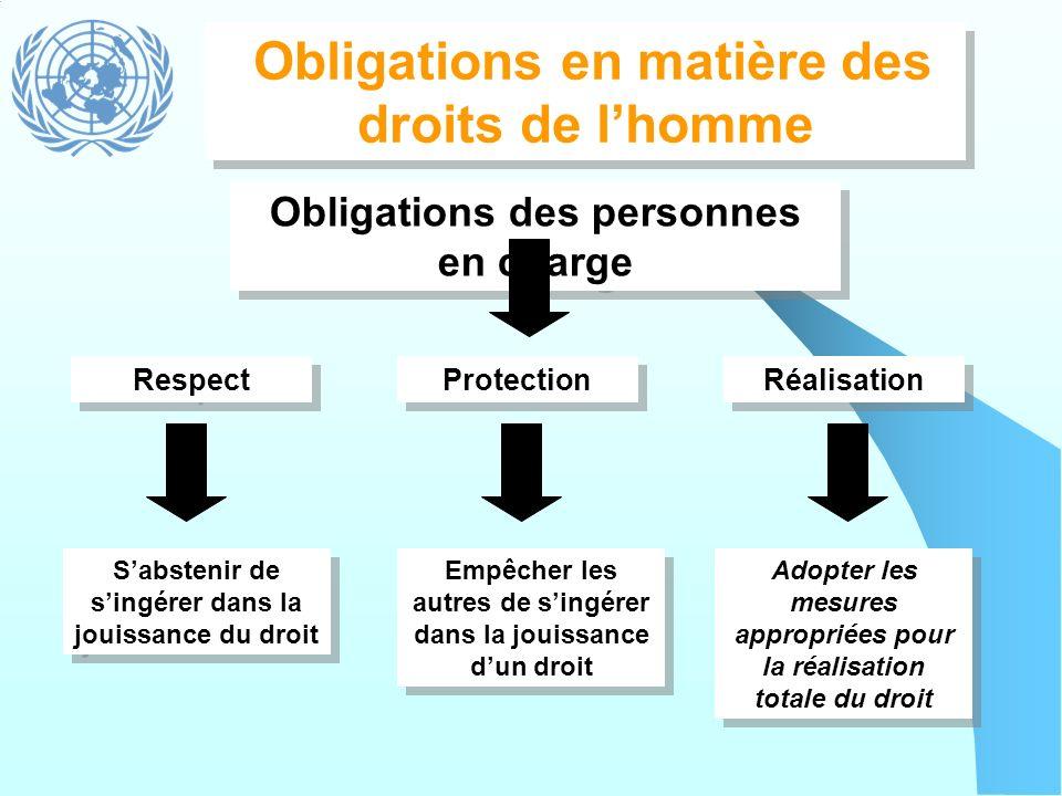 Obligations en matière des droits de l'homme