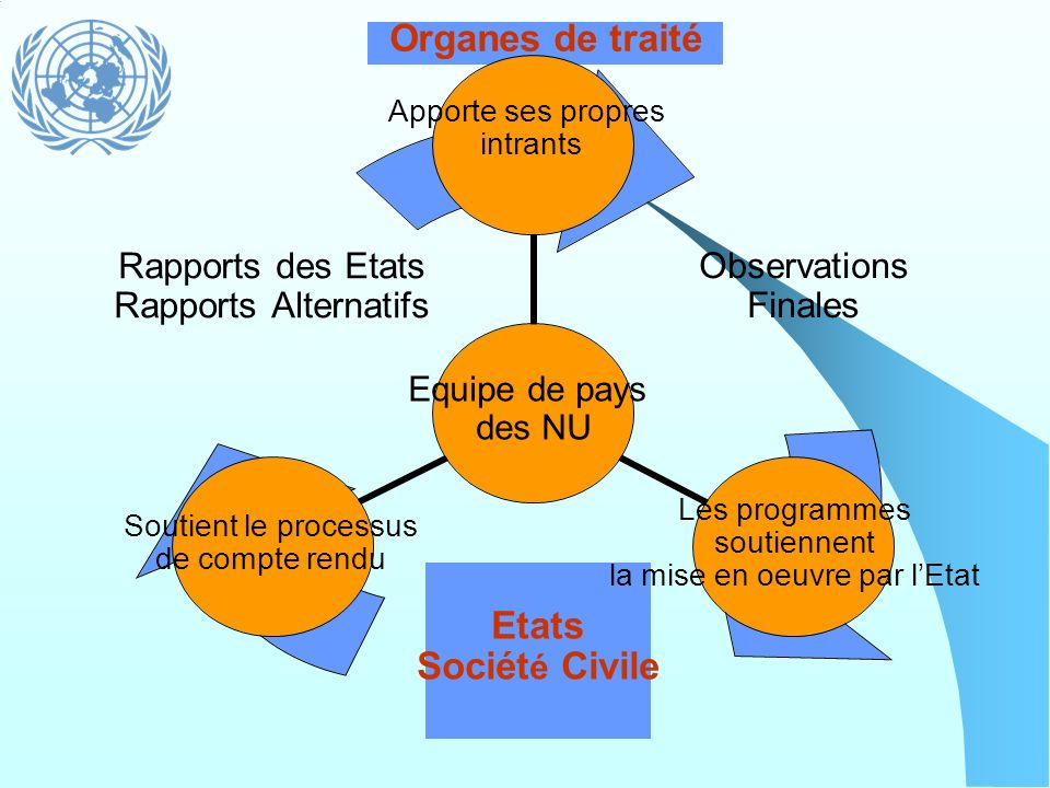 Organes de traitéPossibilities for cooperation between UN country teams and Treaty Bodies.