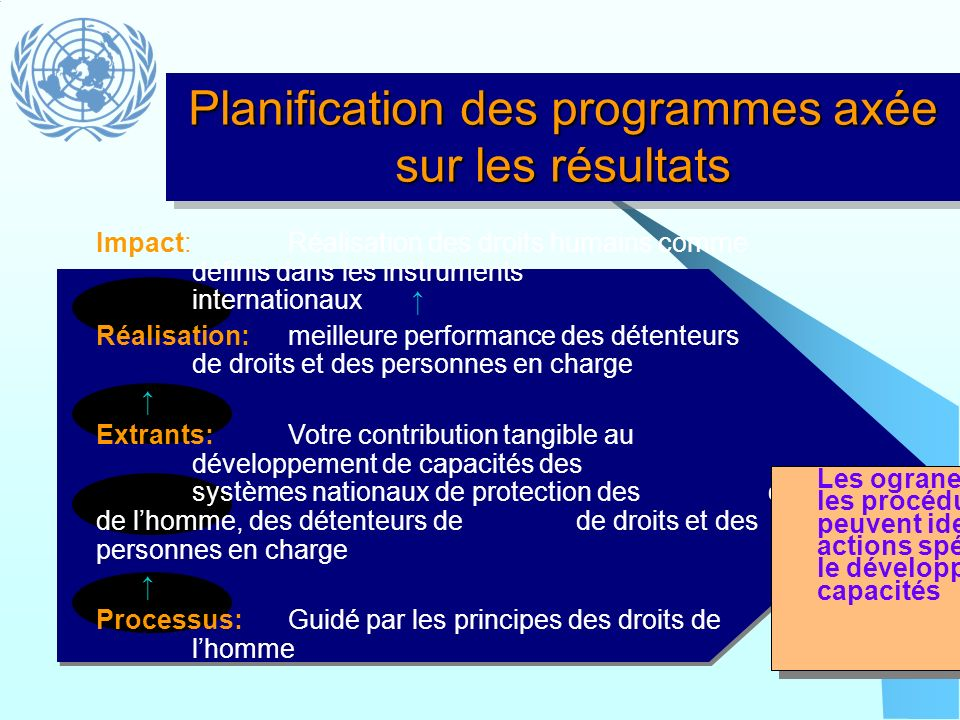 Planification des programmes axée sur les résultats