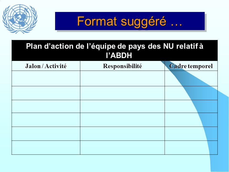 Plan d'action de l'équipe de pays des NU relatif à l'ABDH