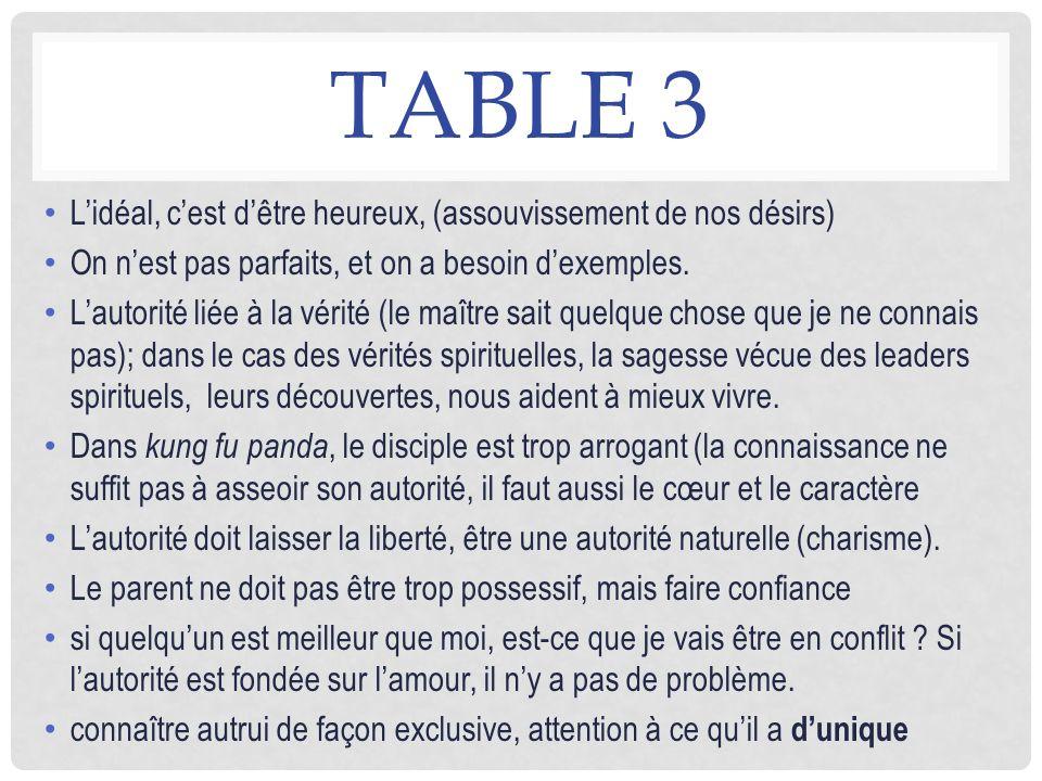 Table 3 L'idéal, c'est d'être heureux, (assouvissement de nos désirs)