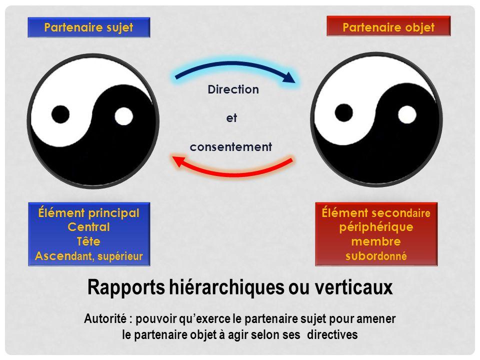 Rapports hiérarchiques ou verticaux