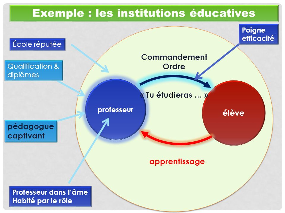 Exemple : les institutions éducatives