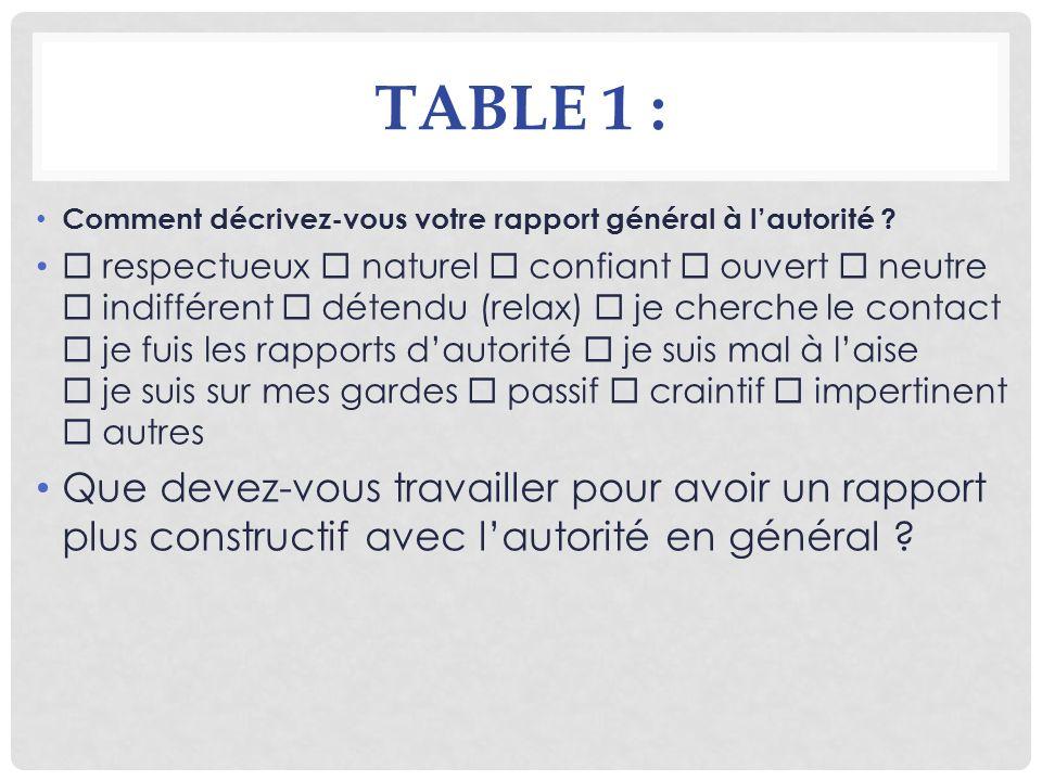TABLE 1 : Comment décrivez-vous votre rapport général à l'autorité