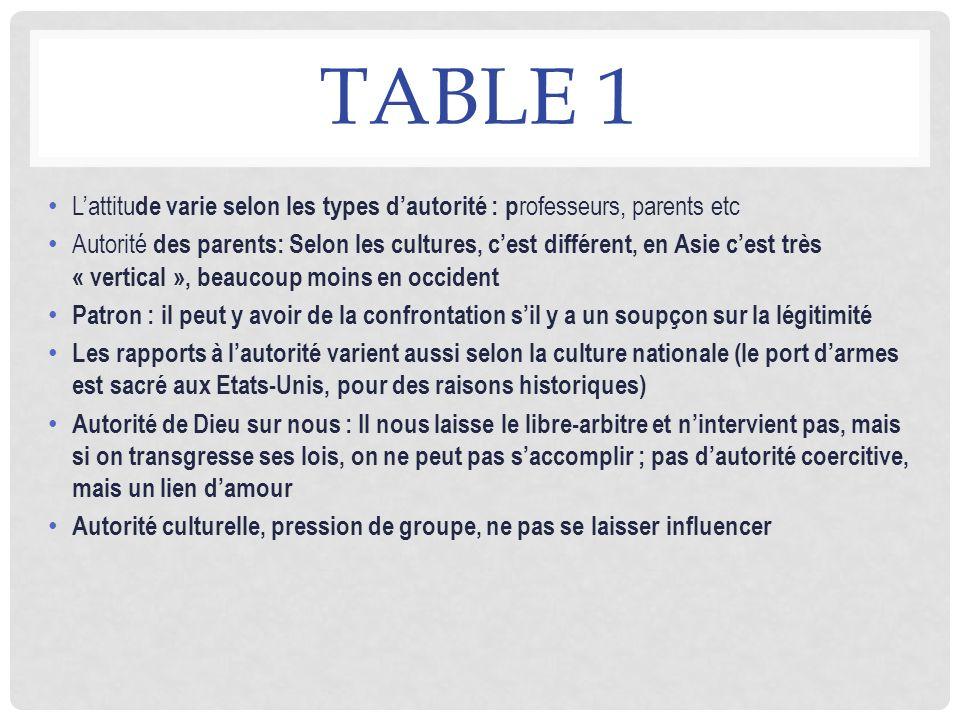 Table 1 L'attitude varie selon les types d'autorité : professeurs, parents etc.