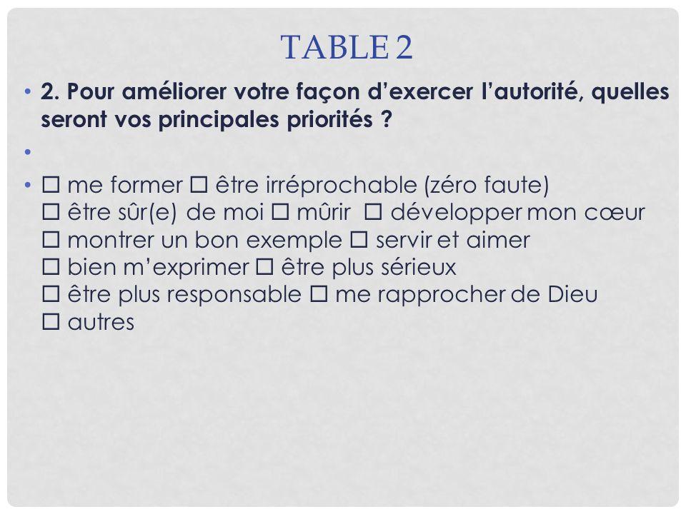 Table 2 2. Pour améliorer votre façon d'exercer l'autorité, quelles seront vos principales priorités