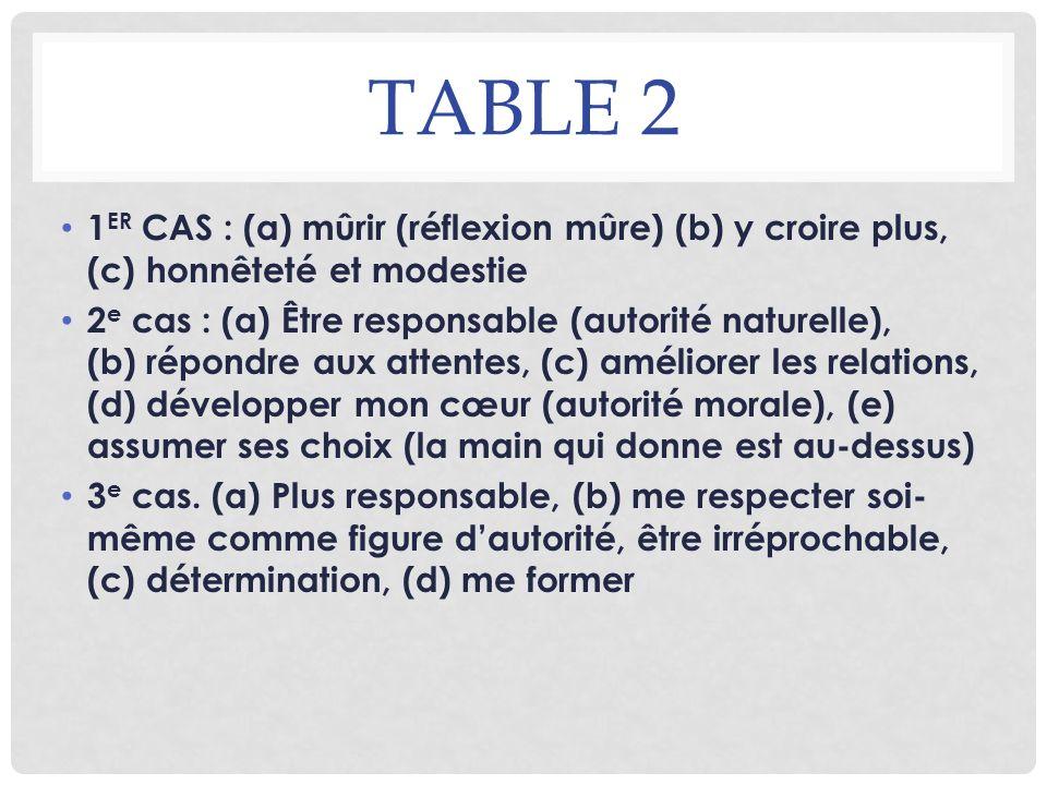 Table 2 1ER CAS : (a) mûrir (réflexion mûre) (b) y croire plus, (c) honnêteté et modestie.