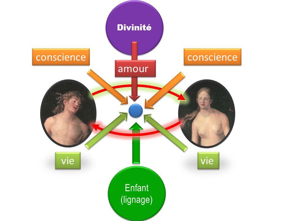 Divinité conscience conscience amour vie vie Enfant (lignage)