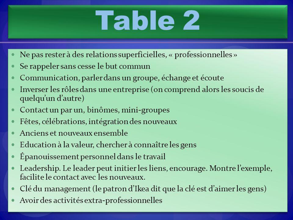 Table 2 Ne pas rester à des relations superficielles, « professionnelles » Se rappeler sans cesse le but commun.