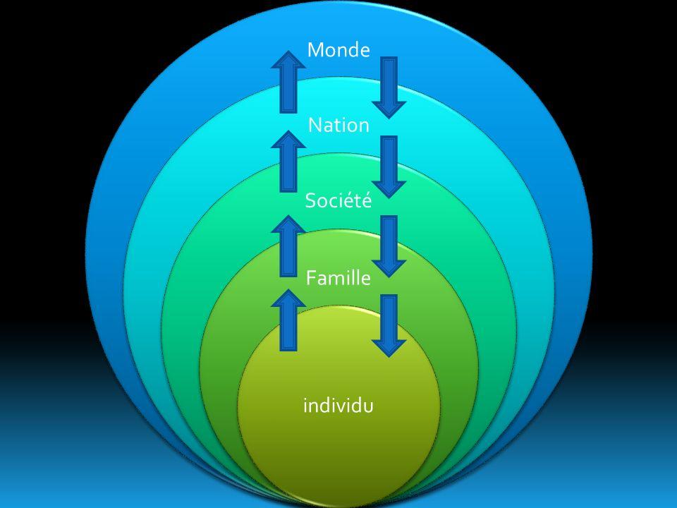 Monde Nation Société Famille individu