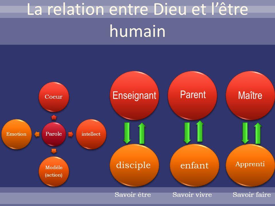 La relation entre Dieu et l'être humain