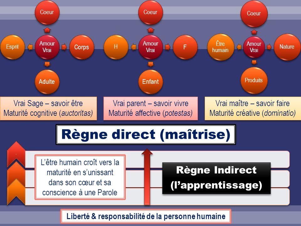 Règne direct (maîtrise)