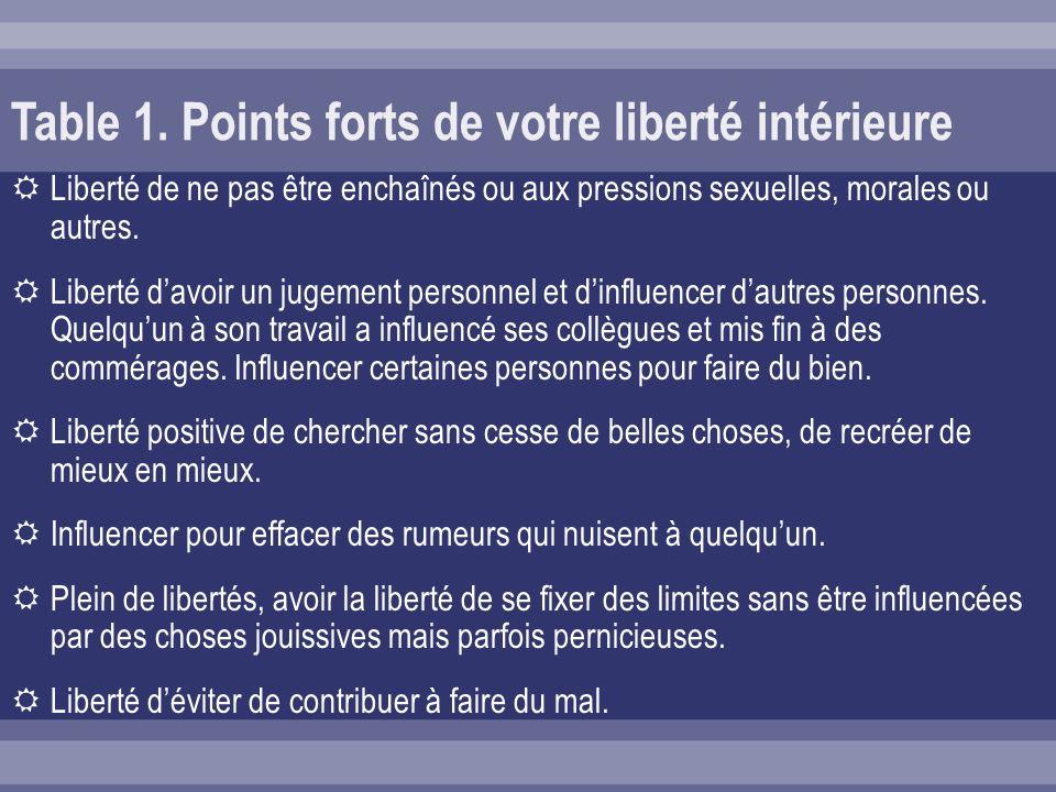Table 1. Points forts de votre liberté intérieure