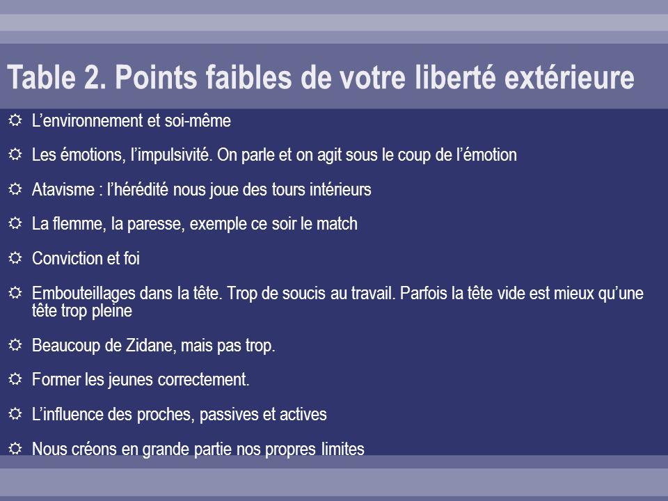 Table 2. Points faibles de votre liberté extérieure