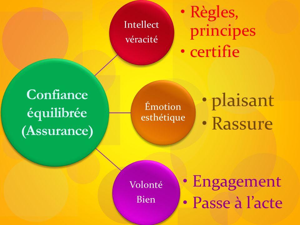 équilibrée (Assurance)