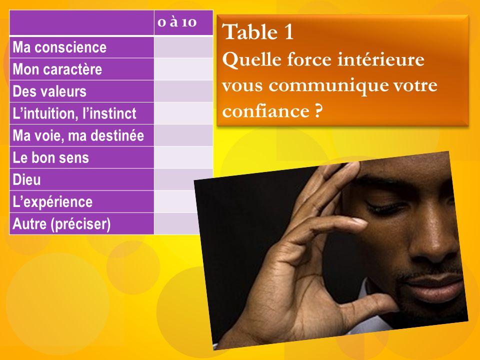 Table 1 Quelle force intérieure vous communique votre confiance
