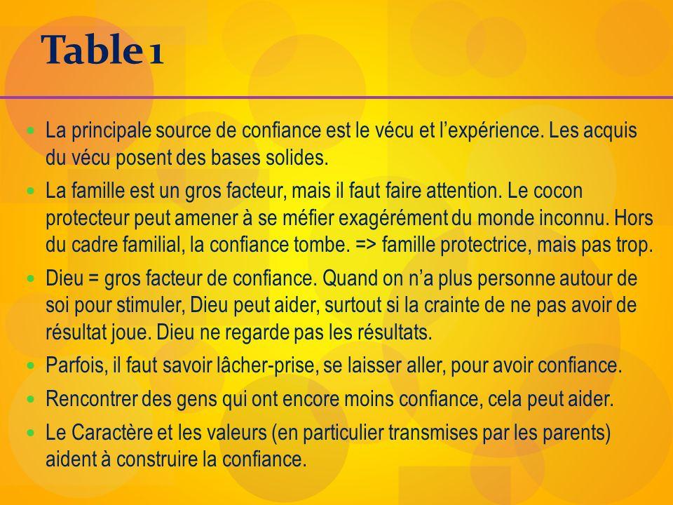 Table 1 La principale source de confiance est le vécu et l'expérience. Les acquis du vécu posent des bases solides.