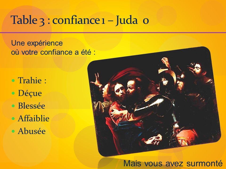 Table 3 : confiance 1 – Juda 0