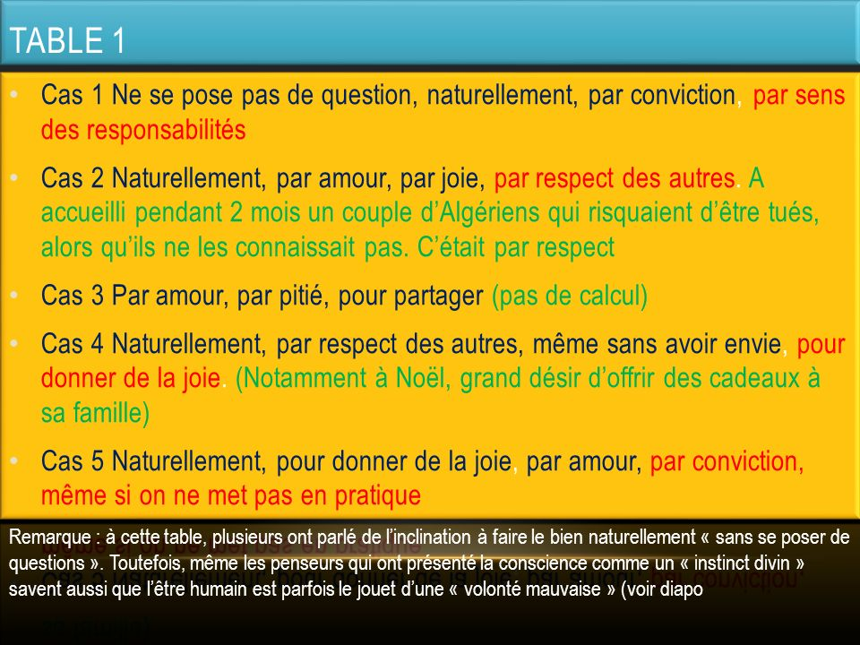 Table 1 Cas 1 Ne se pose pas de question, naturellement, par conviction, par sens des responsabilités.