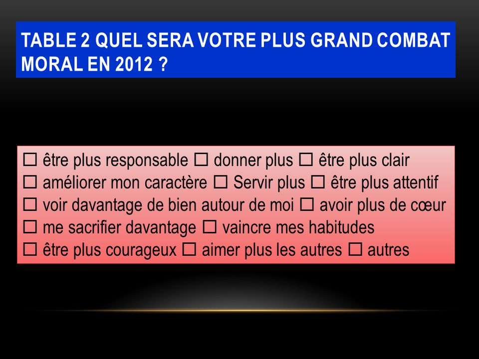 Table 2 quel sera votre plus grand combat moral en 2012
