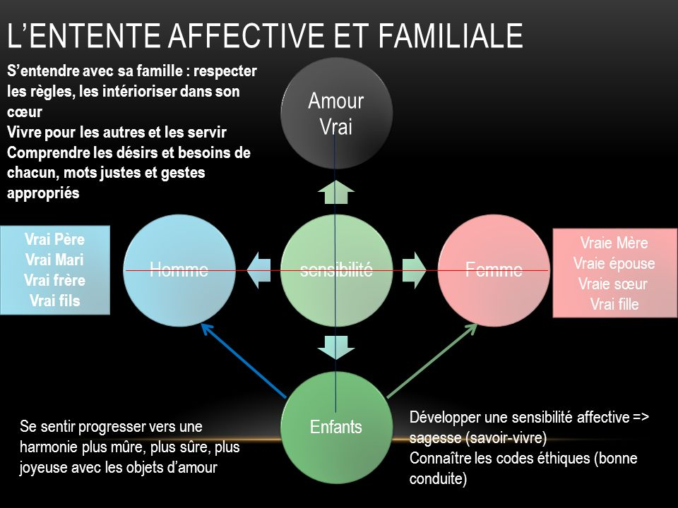 L'entente affective et familiale