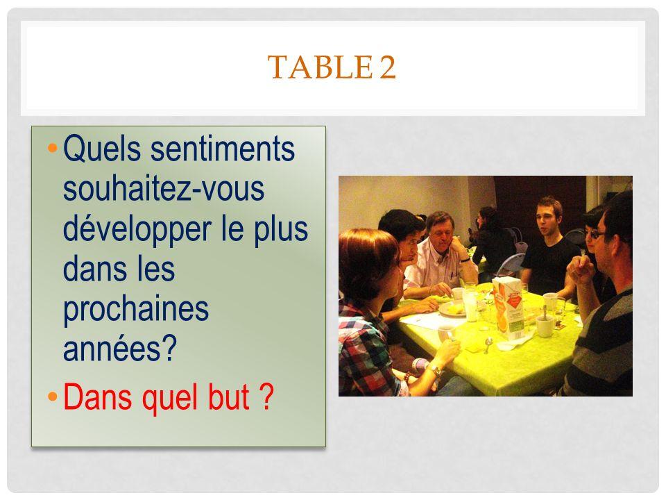 TABLE 2 Quels sentiments souhaitez-vous développer le plus dans les prochaines années.