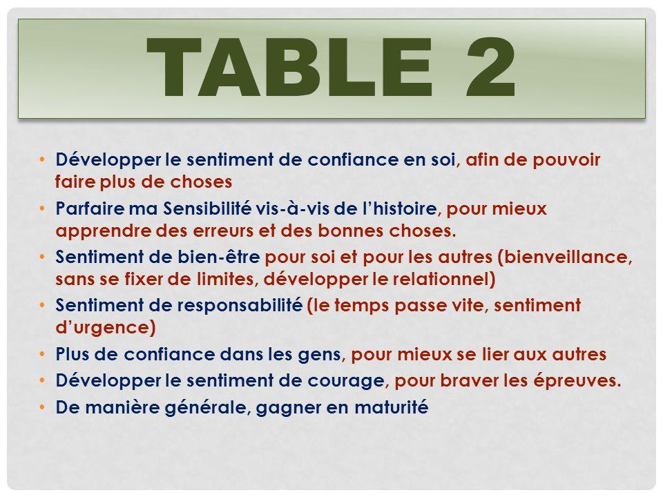 Table 2 Développer le sentiment de confiance en soi, afin de pouvoir faire plus de choses.