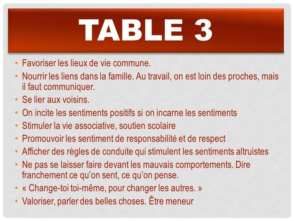 Table 3 Favoriser les lieux de vie commune.
