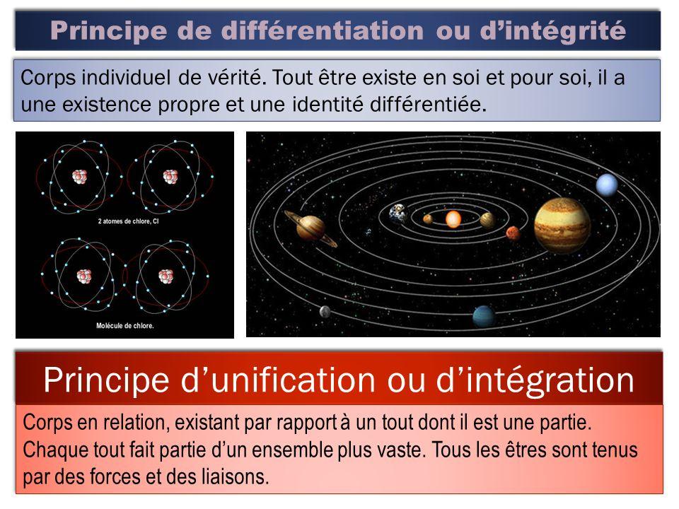 Principe de différentiation ou d'intégrité