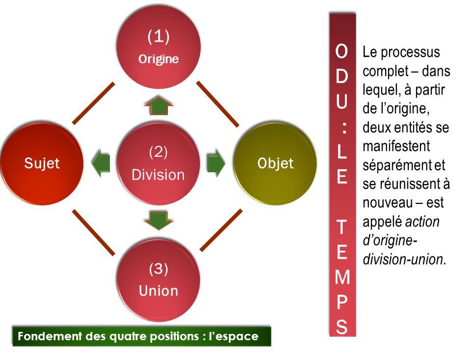 (1) ODU : le temps Objet (3) Union Sujet