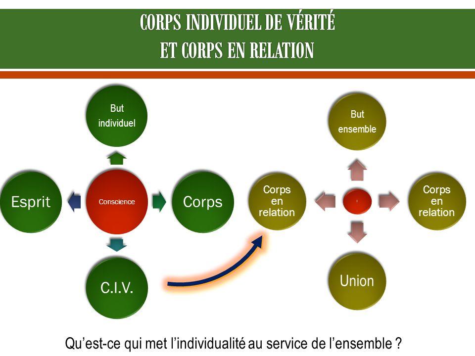 CORPS INDIVIDUEL DE VÉRITÉ ET CORPS EN RELATION