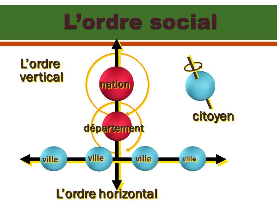 L'ordre social L'ordre vertical citoyen L'ordre horizontal nation