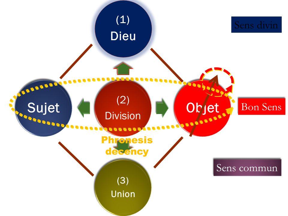 Objet Sujet Dieu (1) Sens divin Bon Sens Sens commun (3) Union