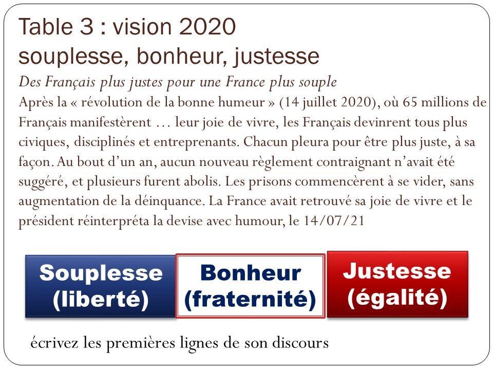 Table 3 : vision 2020 souplesse, bonheur, justesse Des Français plus justes pour une France plus souple Après la « révolution de la bonne humeur » (14 juillet 2020), où 65 millions de Français manifestèrent … leur joie de vivre, les Français devinrent tous plus civiques, disciplinés et entreprenants. Chacun pleura pour être plus juste, à sa façon. Au bout d'un an, aucun nouveau règlement contraignant n'avait été suggéré, et plusieurs furent abolis. Les prisons commencèrent à se vider, sans augmentation de la déinquance. La France avait retrouvé sa joie de vivre et le président réinterpréta la devise avec humour, le 14/07/21